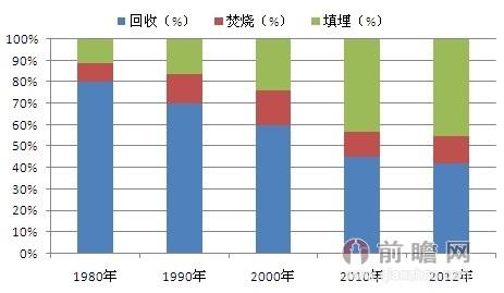 1980-2012年美国垃圾处理方式及各年所占比重