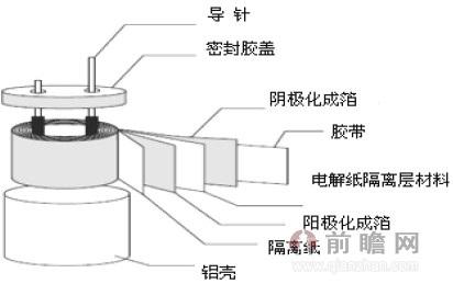 铝电解电容器结构图
