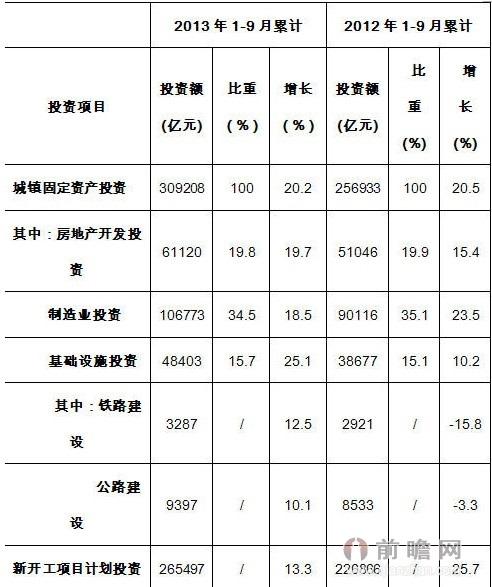 表3 2013年1-9月投资项目同比增速与去年同期对比