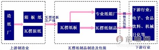 瓦楞包装行业产业链