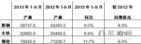 图1 2013年1-9月全国钢铁工业生产情况(单位:万吨)