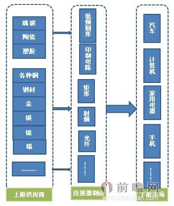图表5:连接器制造行业产业链简图
