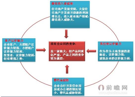 图表7:商业地产行业竞争结构示意图