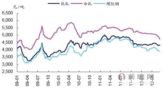 2009-2011年钢材价格变化图片