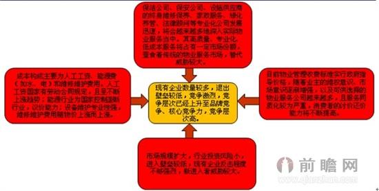 行业竞争结构生态图