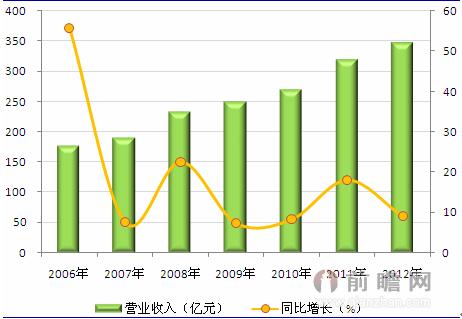 2006-2012年我国电力勘察设计行业营业收入及增长
