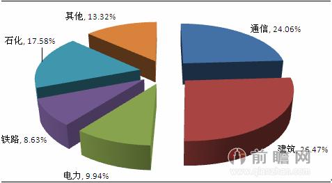 2012年防雷行业市场需求分布结构图(单位:%)