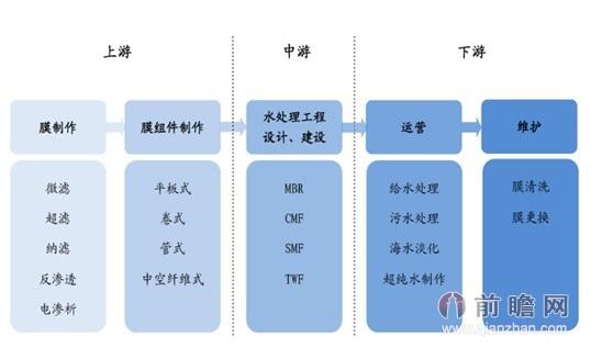 图表:膜工业产业链示意图-生态循环有机农业产业结构示意图