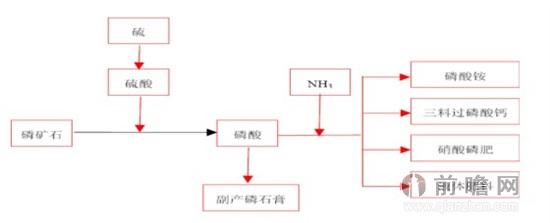 农业生产模式结构图