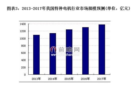 世界不少发达国家的电动机制造者正在向中国转移