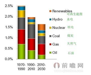 2020世界能源结构