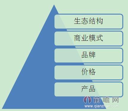 不同划分五个层次,从产品到生态结构,随着市场和企业生命周期逐步升级