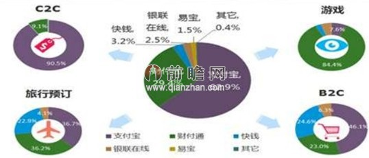 2013年互联网金融市场结构(单位:%)