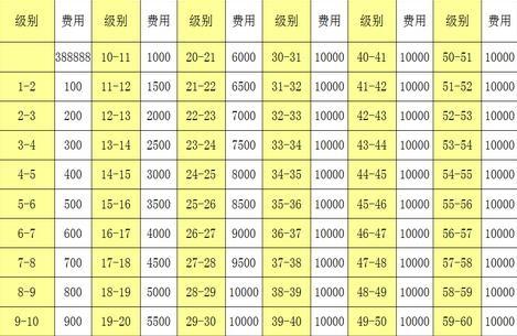 前瞻游戏 攻略秘籍  购买黑龙公主需要388888金币,黑龙公主升级花费