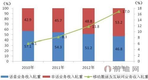 数据业务成电信运营商盈利增长主推动力 目前,中国已经当之无愧成为移动互联网大国。根据工信部统计,2013年我国移动互联网网民达6.52亿人,其中城市人口中有84%是移动互联网网民。截至2014年4月,移动互联网用户总数达到8.48亿户,对移动电话用户的渗透率达到67.7%。其中,手机上网用户总数达到8.