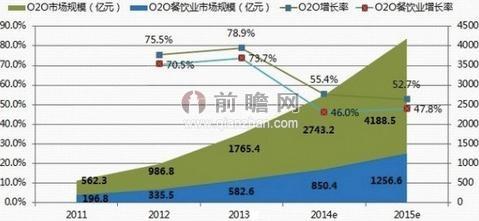 中国O2O市场规模及预测