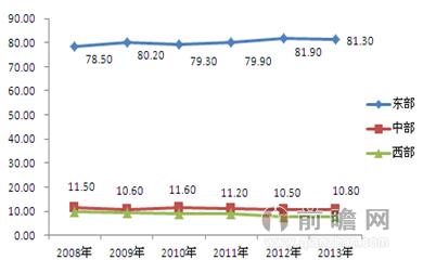 图表1:2008-2013年中国区域市场快递业务量结构走势图(单位:%)
