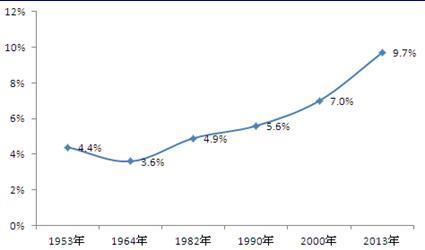 世界人口日_2000世界人口