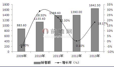 财经 产业洞察  前瞻产业研究院发布的《2014-2020年中国集成电路行业