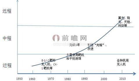 中国无人机发展历程