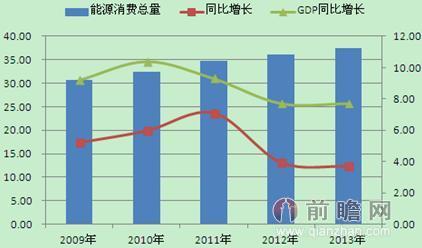 图表1:2009-2013年我国一次能源消费量,同比增速及gdp增速(单位:亿吨