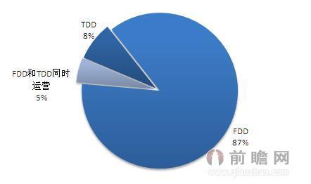 全球4g产业快速发展 亚太地区用户规模领先