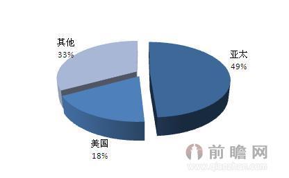 2013年全球lte用户区域分布