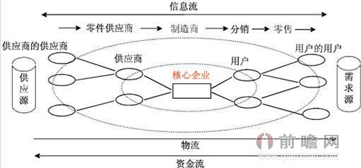 供应链网链结构模型