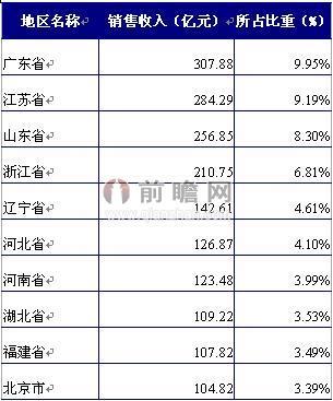 2013年,中国彩票业销售收入居前的10个省市统计情况如下表所示:广东