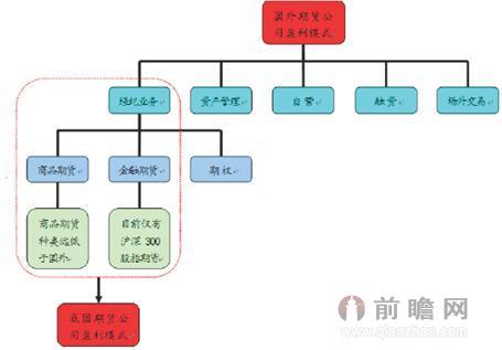 期货公司盈利模式结构图
