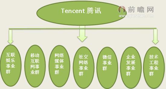 图表3:2014年腾讯企业组织架构图