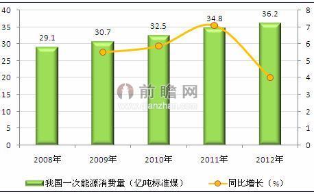 图表2:2008-2012年我国一次能源消费总量及同比增速(单位:亿吨标准煤