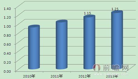 2010-2013年全国卷烟批发销售收入(含税)(单位:万亿元)