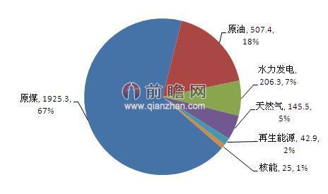 图表2:2013年中国一次能源消费结构图(单位:百万吨油当量,%)