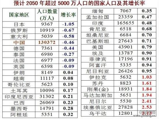 50年世界各国人口排名预测