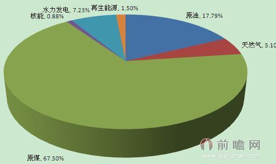 2013年我国一次能源消费结构
