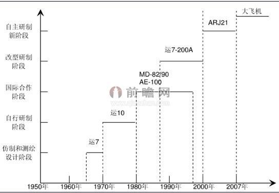 图表2:中国民用飞机发展历程