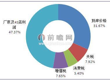 中国进口汽车价格结构分析