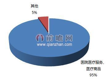 图表2:中国大健康产业结构图