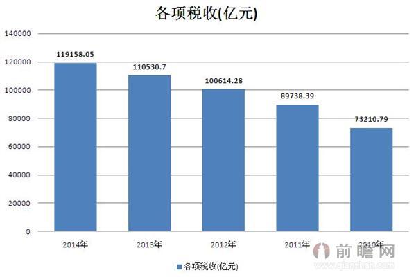 2010-2014年我国各项税收数据统计 2014年总计为119158.05亿元