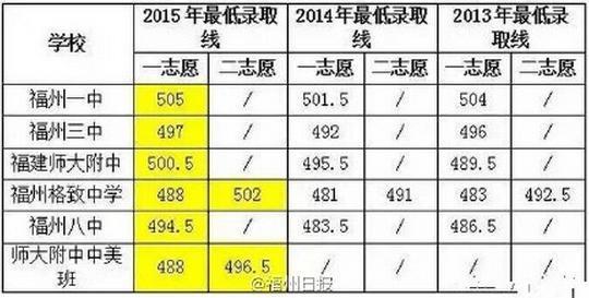 2015福州中考成绩查询高中一中三中师大附中入口海曙宁波图片