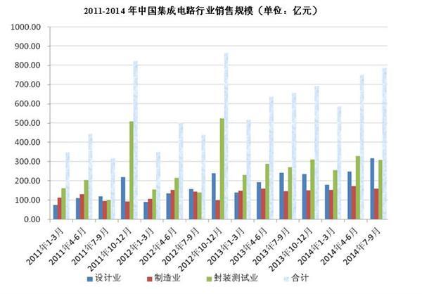2011-2014年中国集成电路行业销售规模数据