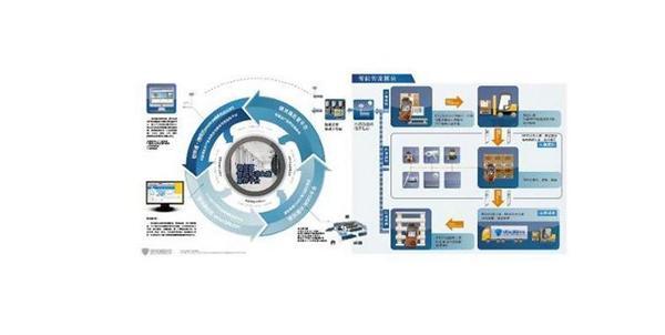 互联网升级传统物流实现智能物流