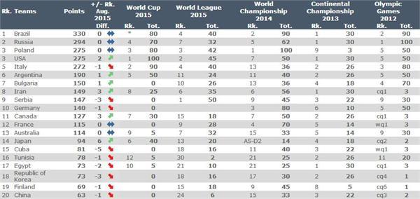 男排世界排名:中国第20历史最差 巴俄波前三_