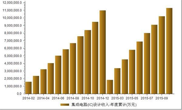 2015年1-10月我国集成电路(ic)设计收入解析