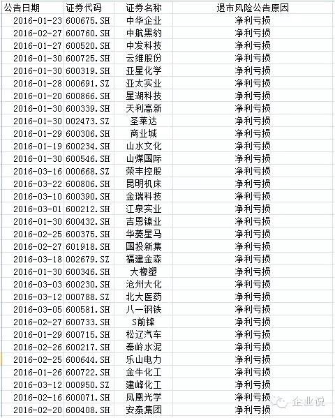 st博元开启退市潮 52只可能退市股黑名单有你买过的吗