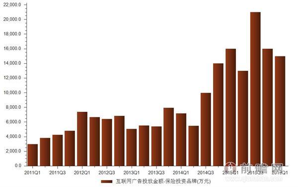 2016年一季互联网广告保险投资投放金额统计