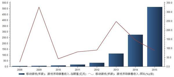 2008-2015年手游市场销售收入统计