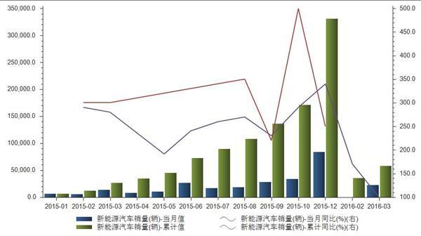2015- 2016年新能源汽车各月销量当月值统计