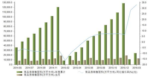 3月我国商品房销售面积年度累计24299万平方米